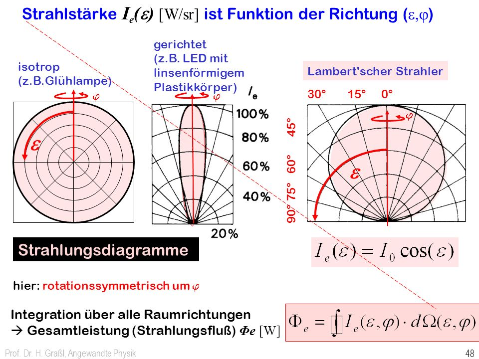 Strahlstärke Ie(e) [W/sr] ist Funktion der Richtung (e,j)